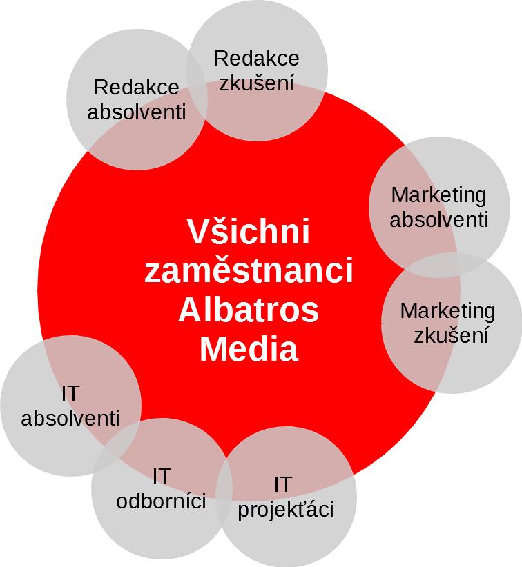 Albatros Media cílová publika