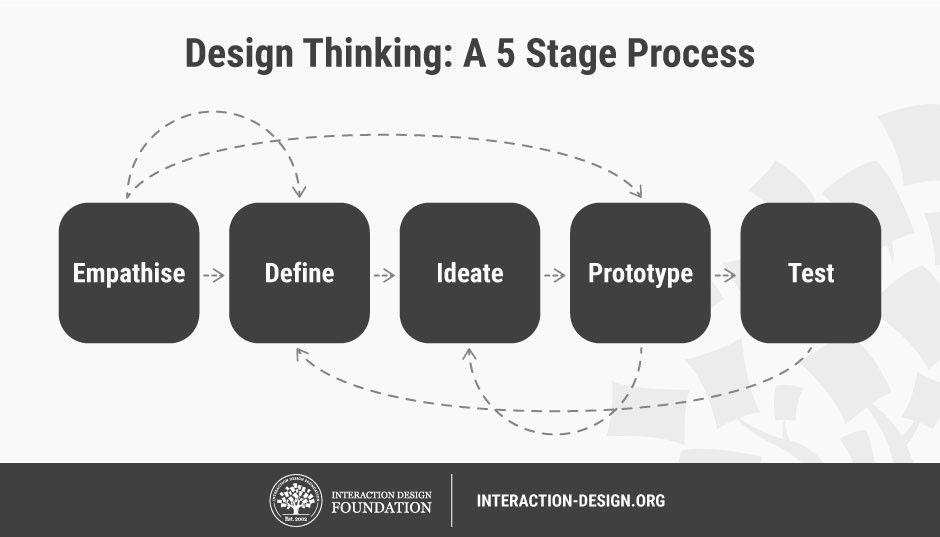 Design Thinking fáze
