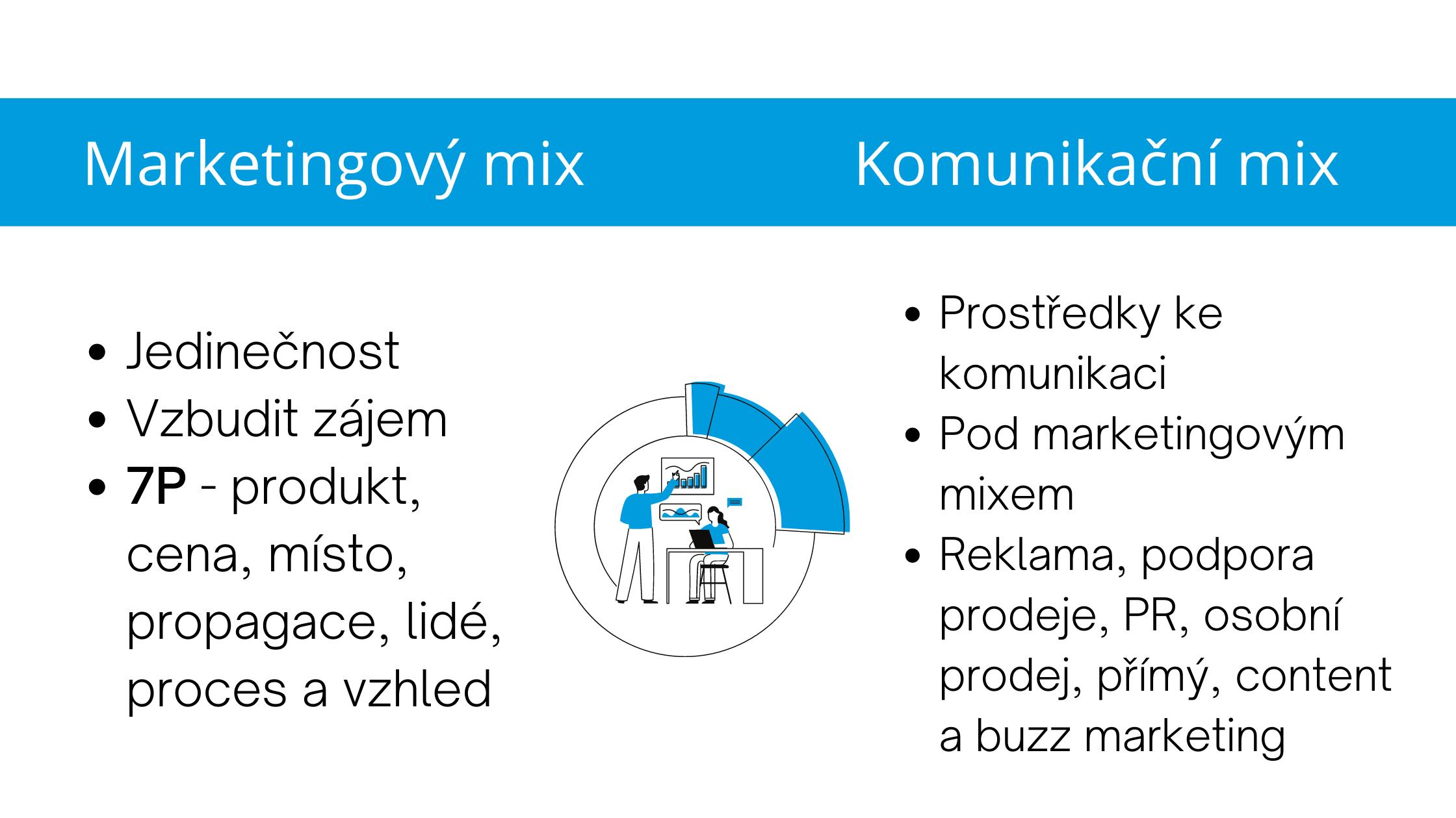 Komunikační_mix_vs_makretingový_mix